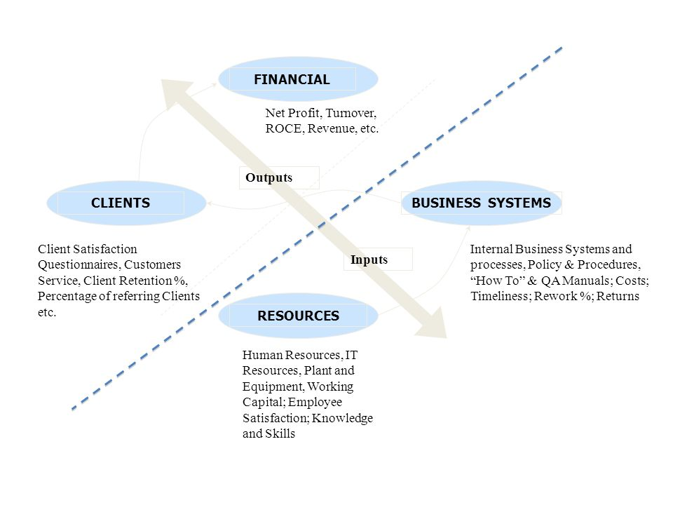 Inputs Outputs FINANCIAL CLIENTSBUSINESS SYSTEMS RESOURCES Human Resources, IT Resources, Plant and Equipment, Working Capital; Employee Satisfaction; Knowledge and Skills Internal Business Systems and processes, Policy & Procedures, How To & QA Manuals; Costs; Timeliness; Rework %; Returns Net Profit, Turnover, ROCE, Revenue, etc.
