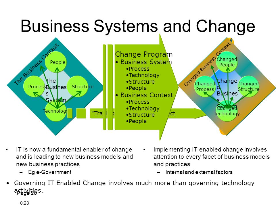 Business Systems and Change IT is now a fundamental enabler of change and is leading to new business models and new business practices –Eg e-Government Implementing IT enabled change involves attention to every facet of business models and practices –Internal and external factors Page 20 Governing IT Enabled Change involves much more than governing technology activities.