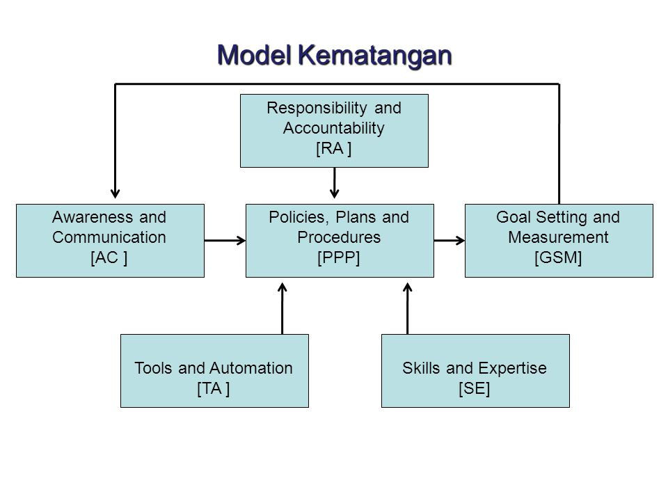 Model Kematangan Responsibility and Accountability [RA ] Goal Setting and Measurement [GSM] Awareness and Communication [AC ] Policies, Plans and Procedures [PPP] Tools and Automation [TA ] Skills and Expertise [SE]