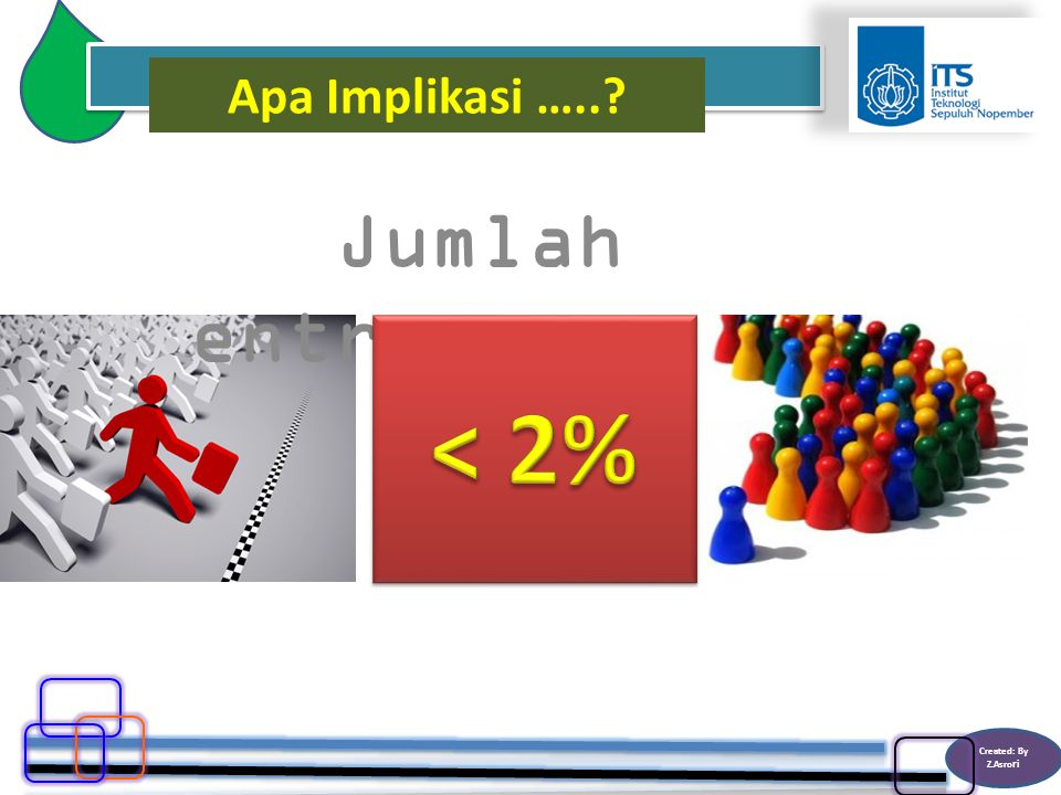 Created: By Z.Asro ri Jumlah entrepreneur Apa Implikasi …..