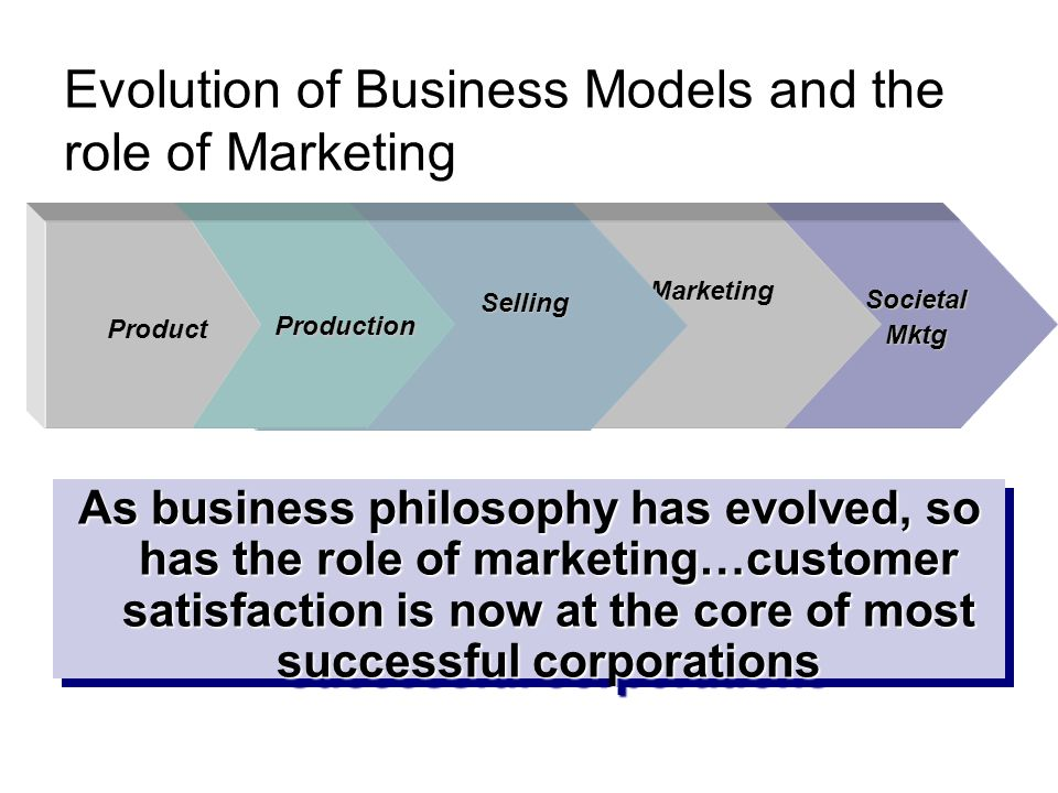 Evolution of Business Models and the role of Marketing SocietalMktg Marketing Selling Production Product As business philosophy has evolved, so has the role of marketing…customer satisfaction is now at the core of most successful corporations