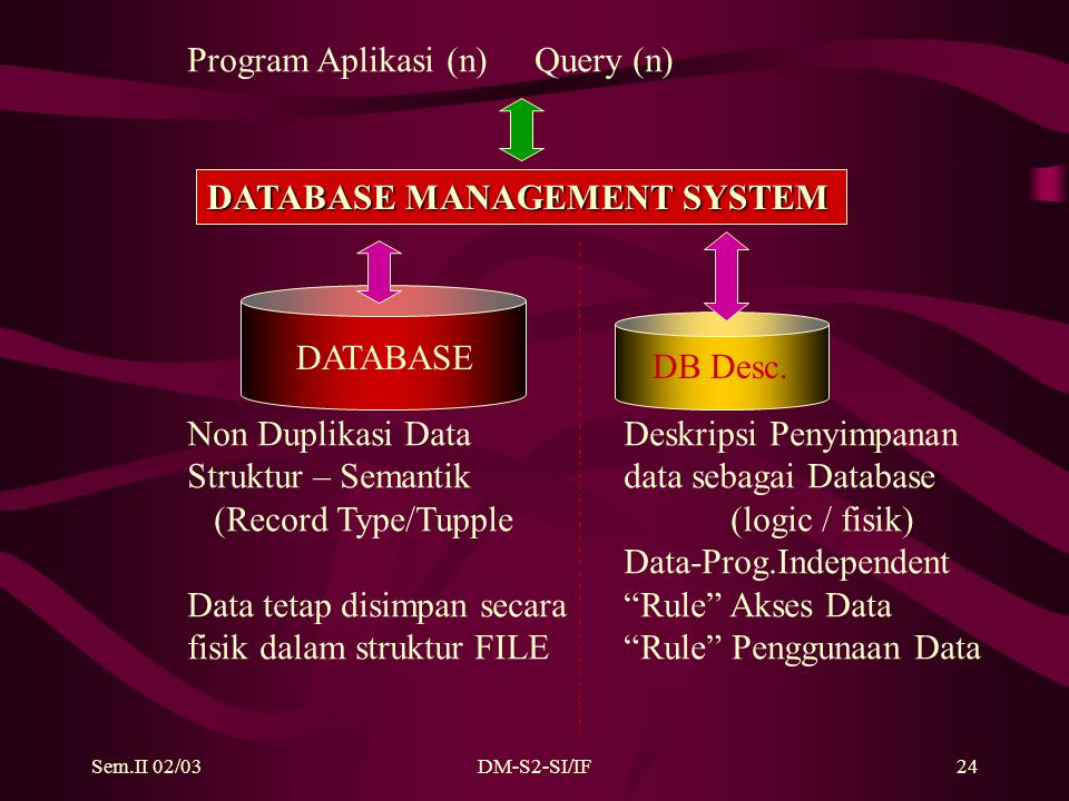 Sem.II 02/03DM-S2-SI/IF24 DATABASE DATABASE MANAGEMENT SYSTEM DB Desc.