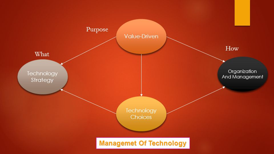 Value-Driven Organization And Management Organization And Management Technology Choices Technology Choices Technology Strategy Technology Strategy What Purpose How Managemet Of Technology