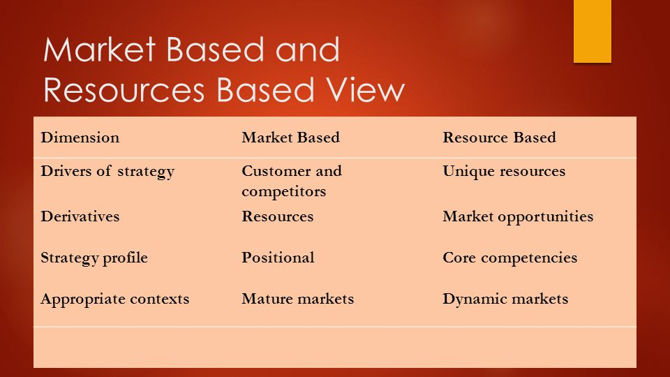 Market Based and Resources Based View DimensionMarket BasedResource Based Drivers of strategyCustomer and competitors Unique resources DerivativesResourcesMarket opportunities Strategy profilePositionalCore competencies Appropriate contextsMature marketsDynamic markets