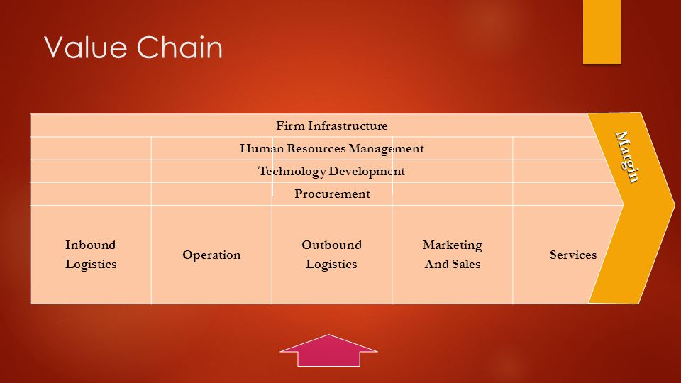 Value Chain Firm Infrastructure Human Resources Management Technology Development Procurement Inbound Logistics Operation Outbound Logistics Marketing And Sales Services Margin