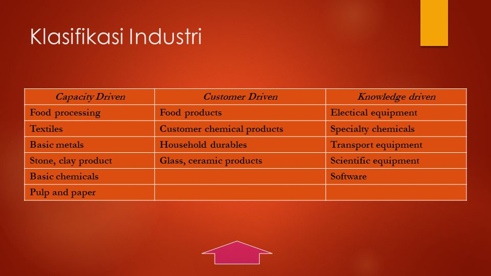 Klasifikasi Industri Capacity DrivenCustomer DrivenKnowledge driven Food processingFood productsElectical equipment TextilesCustomer chemical productsSpecialty chemicals Basic metalsHousehold durablesTransport equipment Stone, clay productGlass, ceramic productsScientific equipment Basic chemicalsSoftware Pulp and paper