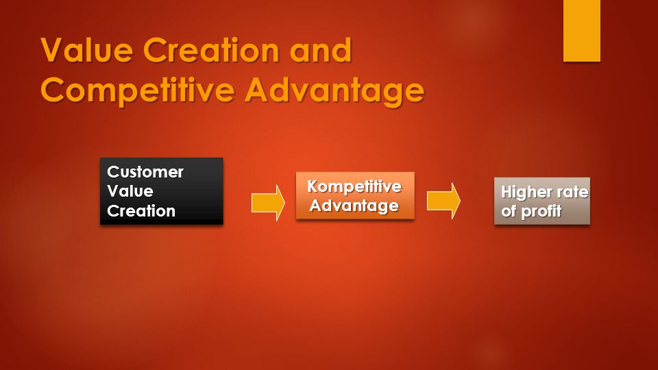 Value Creation and Competitive Advantage KompetitiveAdvantageKompetitiveAdvantage Higher rate of profit Higher rate of profit Customer Value Creation Creation