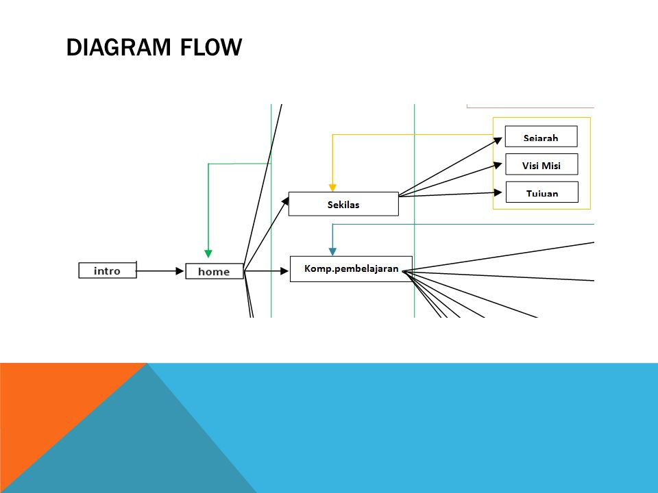 DIAGRAM FLOW