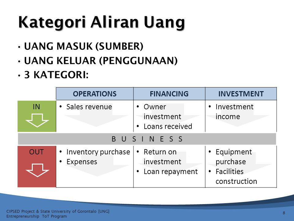 CIPSED Project & State University of Gorontalo [UNG] Entrepreneurship ToT Program OPERATIONSFINANCINGINVESTMENT IN Sales revenue Owner investment Loans received Investment income B U S I N E S S OUT Inventory purchase Expenses Return on investment Loan repayment Equipment purchase Facilities construction Kategori Aliran Uang UANG MASUK (SUMBER) UANG KELUAR (PENGGUNAAN) 3 KATEGORI: 8