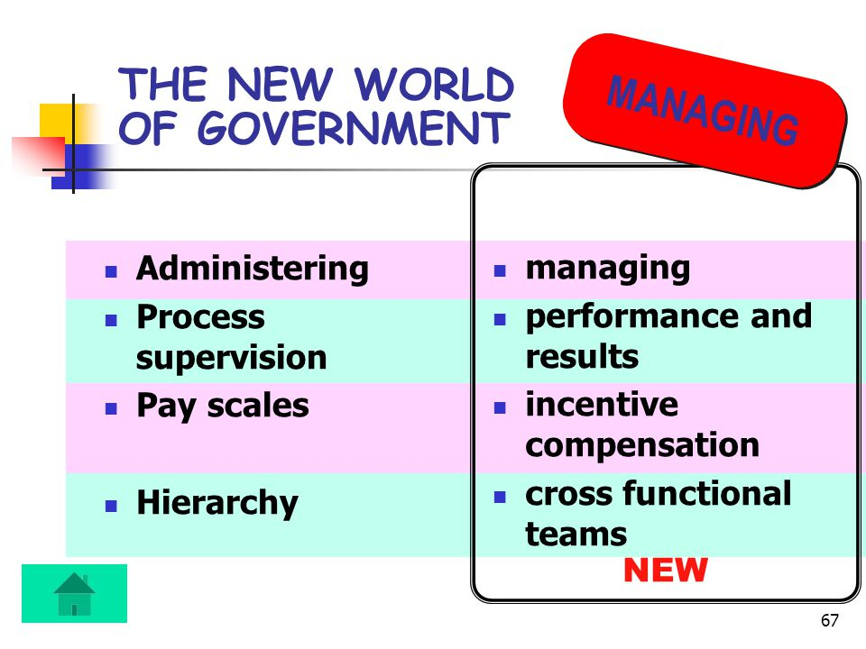 67 THE NEW WORLD OF GOVERNMENT Administering Process supervision Pay scales Hierarchy managing performance and results incentive compensation cross functional teams NEW MANAGING