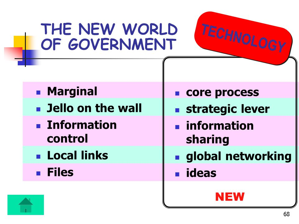 68 THE NEW WORLD OF GOVERNMENT Marginal Jello on the wall Information control Local links Files core process strategic lever information sharing global networking ideas NEW TECHNOLOGY