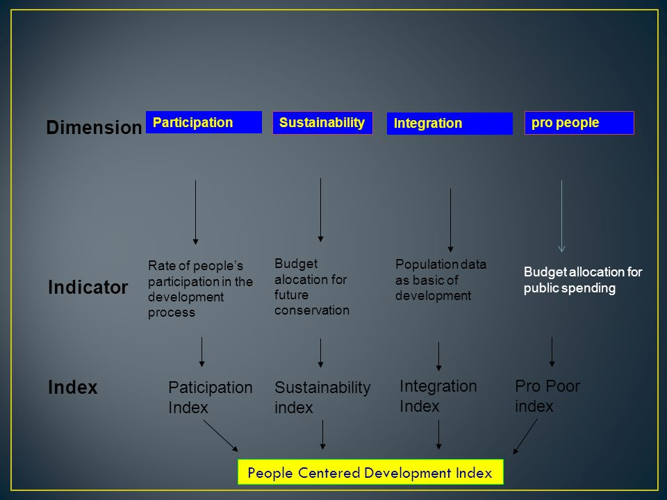 Dimension Participation Sustainability Integration Indicator Rate of people's participation in the development process Budget alocation for future conservation Index Paticipation Index Sustainability index Pro Poor index People Centered Development Index pro people Integration Index Population data as basic of development Budget allocation for public spending