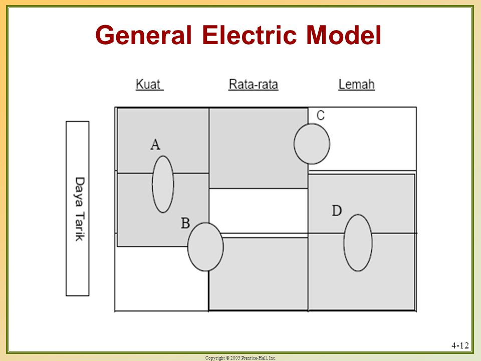 Copyright © 2003 Prentice-Hall, Inc. 4-12 General Electric Model