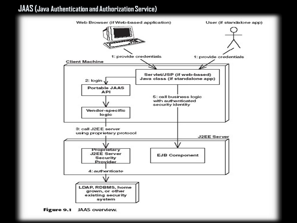 JAAS ( Java Authentication and Authorization Service)