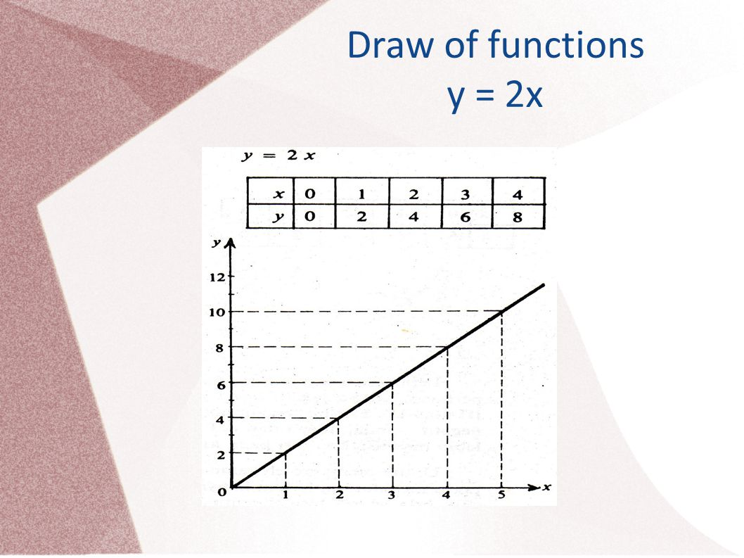 Draw of functions y = 2x