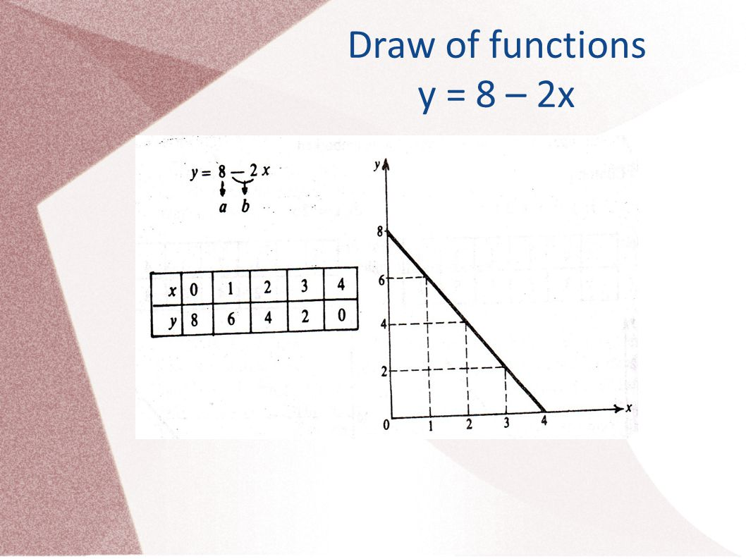 Draw of functions y = 8 – 2x