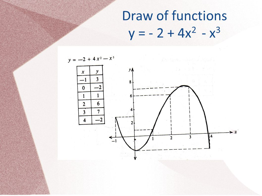 Draw of functions y = - 2 + 4x 2 - x 3