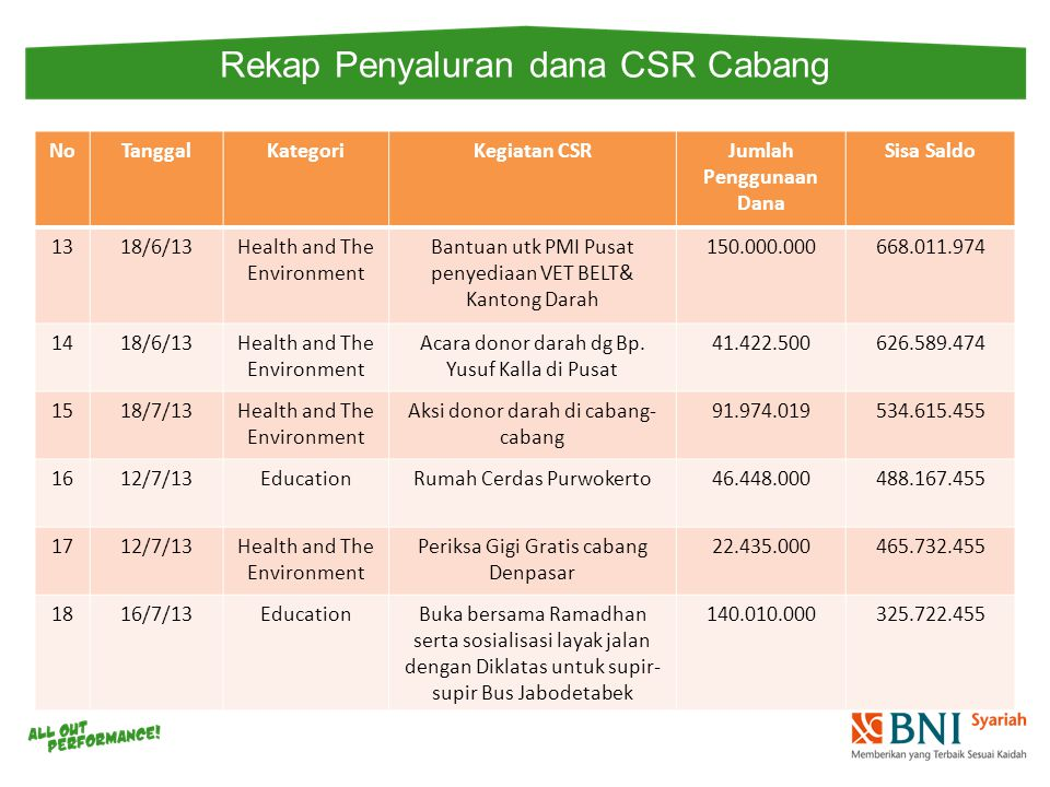 Rekap Penyaluran dana CSR Cabang NoTanggalKategoriKegiatan CSRJumlah Penggunaan Dana Sisa Saldo 1318/6/13Health and The Environment Bantuan utk PMI Pusat penyediaan VET BELT& Kantong Darah 150.000.000668.011.974 1418/6/13Health and The Environment Acara donor darah dg Bp.