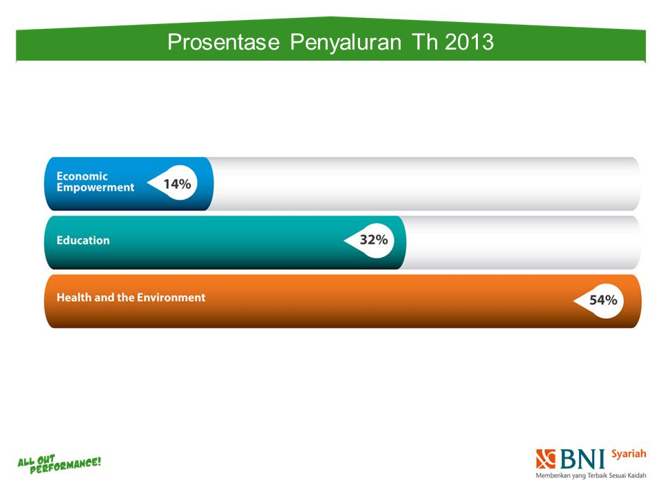 Prosentase Penyaluran Th 2013