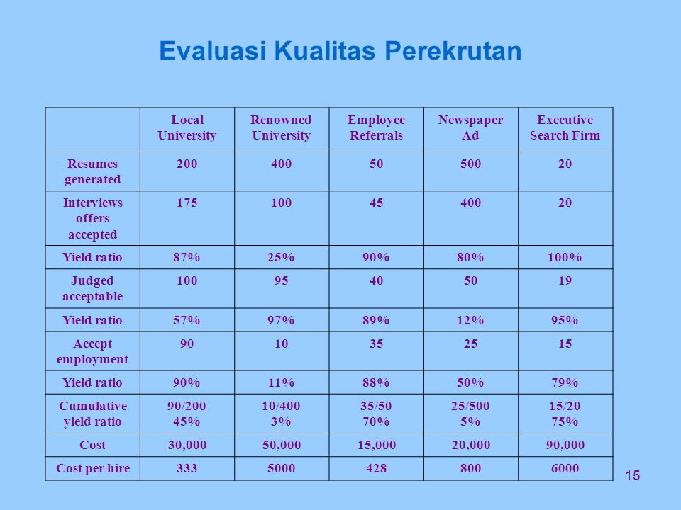 15 Evaluasi Kualitas Perekrutan Local University Renowned University Employee Referrals Newspaper Ad Executive Search Firm Resumes generated 2004005050020 Interviews offers accepted 1751004540020 Yield ratio87%25%90%80%100% Judged acceptable 10095405019 Yield ratio57%97%89%12%95% Accept employment 9010352515 Yield ratio90%11%88%50%79% Cumulative yield ratio 90/200 45% 10/400 3% 35/50 70% 25/500 5% 15/20 75% Cost30,00050,00015,00020,00090,000 Cost per hire33350004288006000