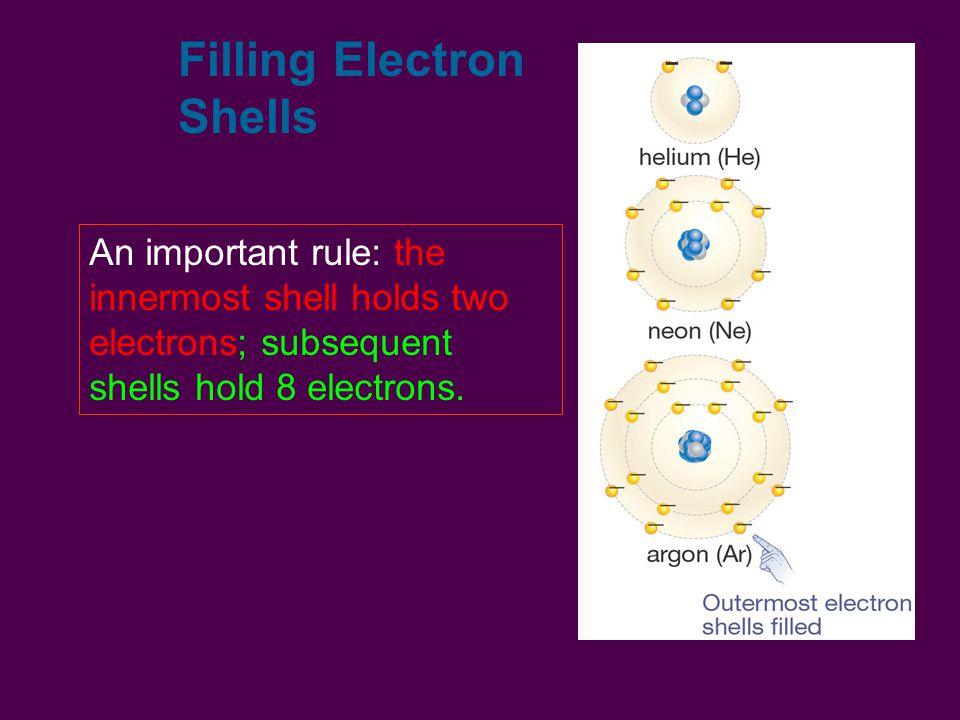 Filling Electron Shells An important rule: the innermost shell holds two electrons; subsequent shells hold 8 electrons.
