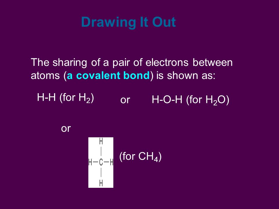 Drawing It Out The sharing of a pair of electrons between atoms (a covalent bond) is shown as: H-H (for H 2 ) or H-O-H (for H 2 O) or (for CH 4 )