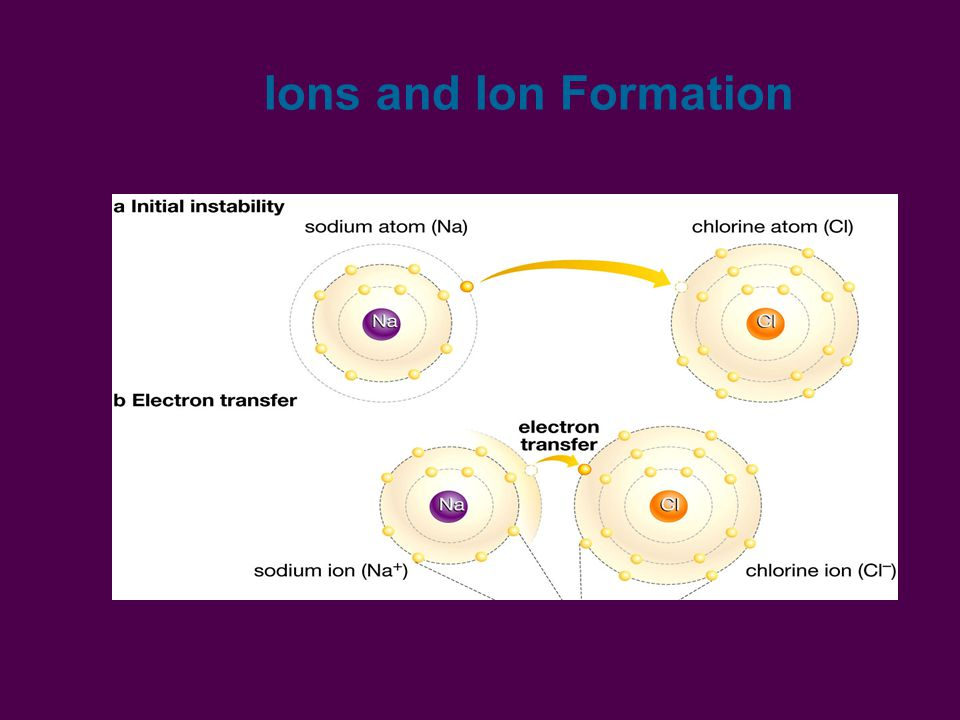 Ions and Ion Formation