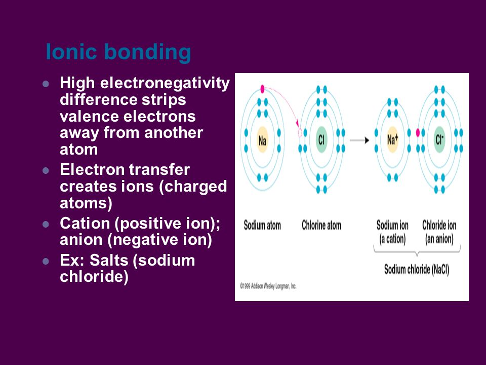 Ionic bonding High electronegativity difference strips valence electrons away from another atom Electron transfer creates ions (charged atoms) Cation (positive ion); anion (negative ion) Ex: Salts (sodium chloride)
