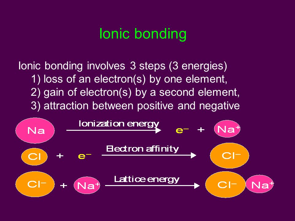 Ionic bonding Ionic bonding involves 3 steps (3 energies) 1) loss of an electron(s) by one element, 2) gain of electron(s) by a second element, 3) attraction between positive and negative