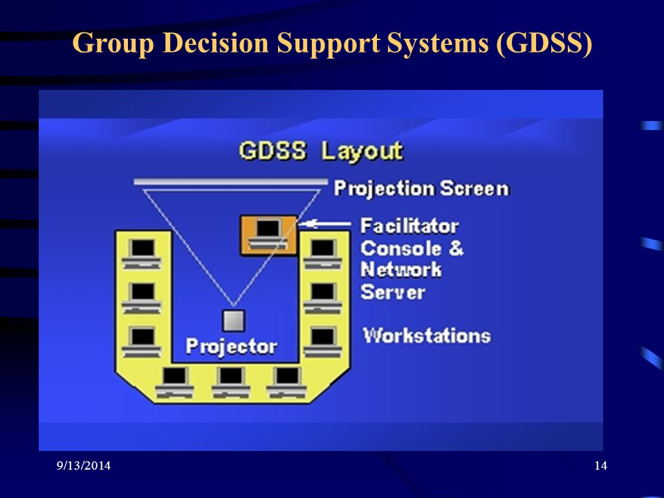 9/13/201414 Group Decision Support Systems (GDSS)