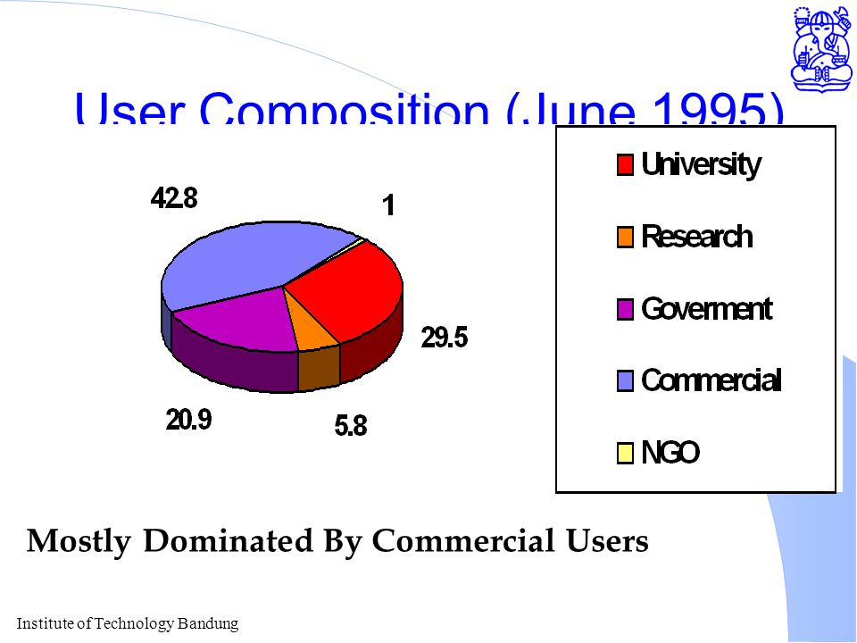Institute of Technology Bandung User Composition (June 1995) Mostly Dominated By Commercial Users