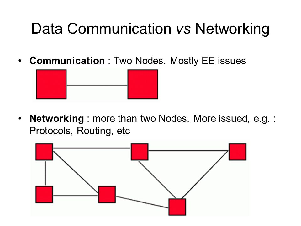 Data Communication vs Networking Communication : Two Nodes.