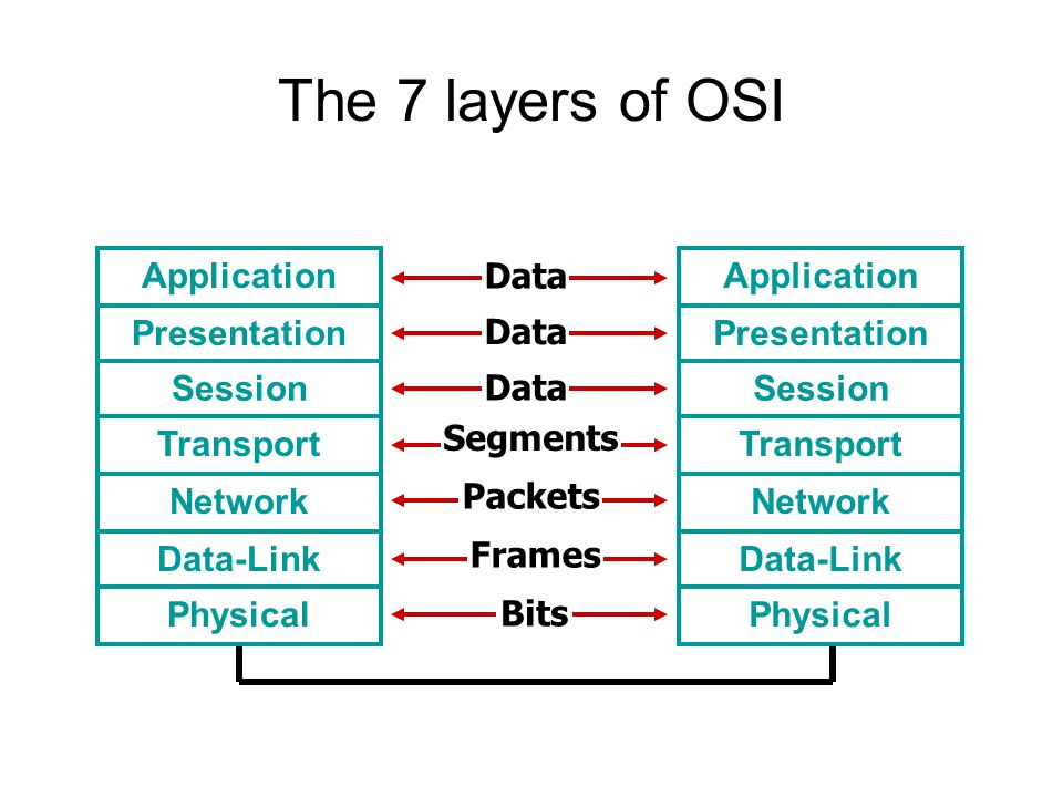 The 7 layers of OSI Application Presentation Session Transport Network Data-Link Physical Data Segments Packets Frames Bits Data