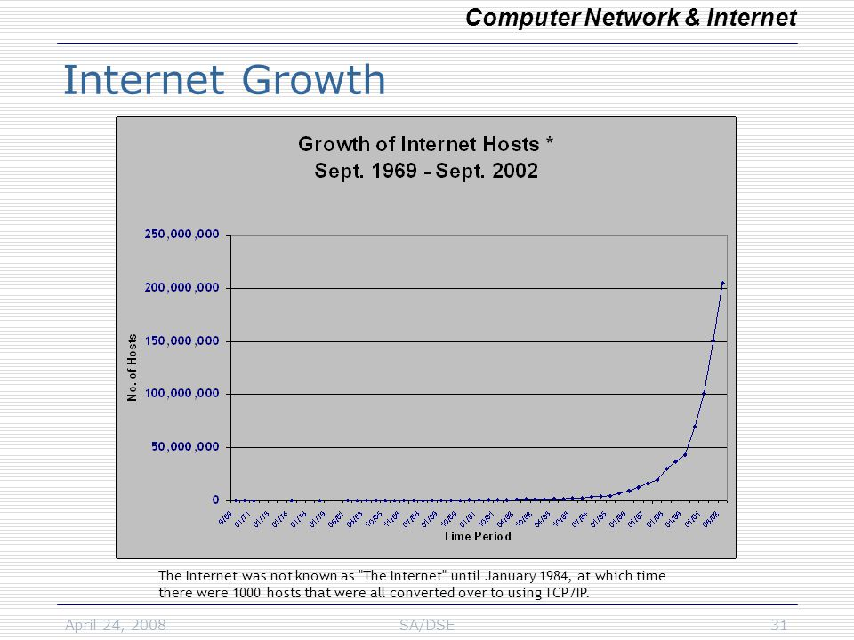 April 24, 2008SA/DSE31 Internet Growth Computer Network & Internet The Internet was not known as The Internet until January 1984, at which time there were 1000 hosts that were all converted over to using TCP/IP.