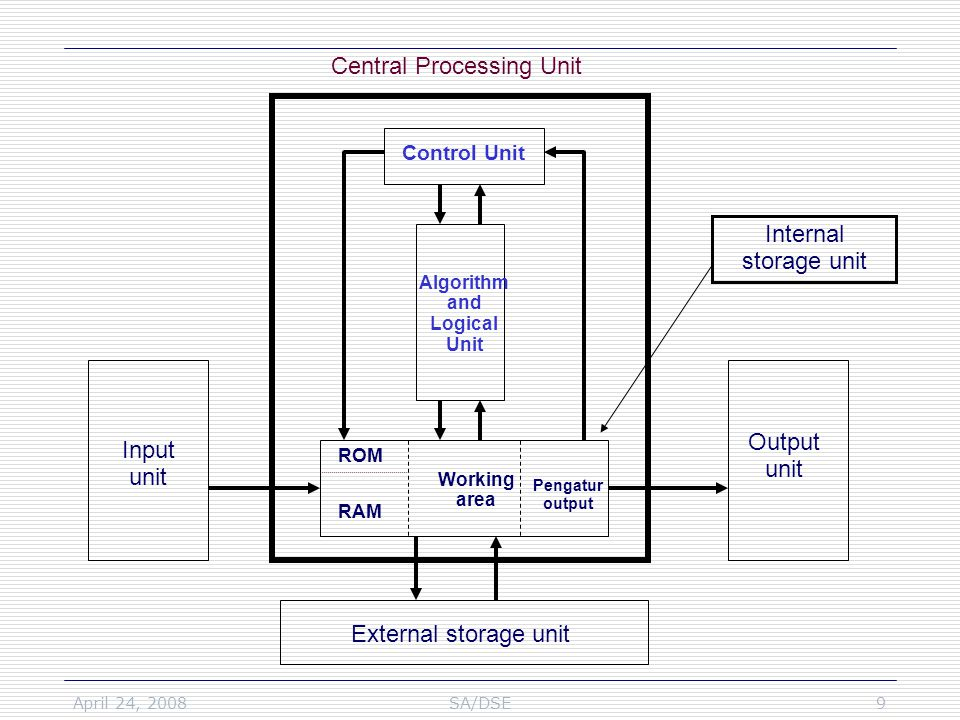 April 24, 2008SA/DSE9 Central Processing Unit Control Unit Algorithm and Logical Unit Internal storage unit External storage unit Input unit Output unit ROM RAM Working area Pengatur output
