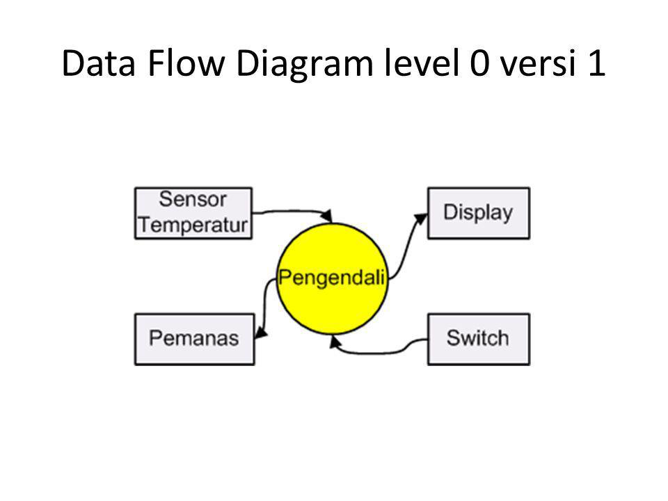 Data Flow Diagram level 0 versi 1