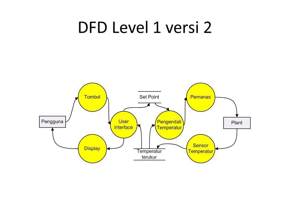 DFD Level 1 versi 2