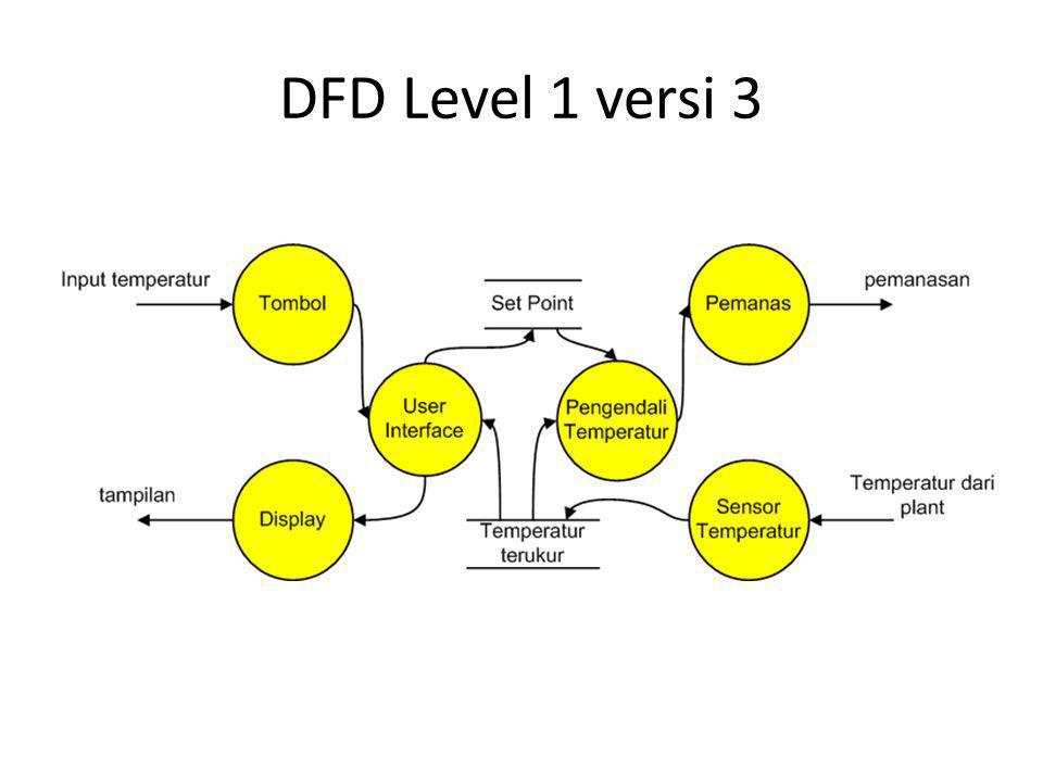 DFD Level 1 versi 3