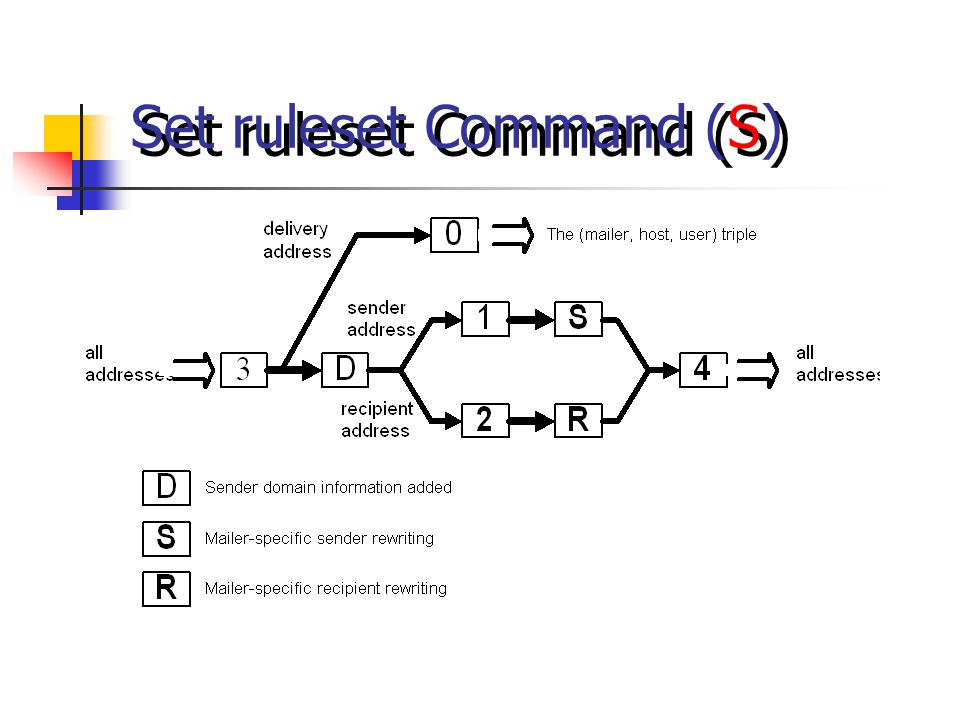 Set ruleset Command (S)
