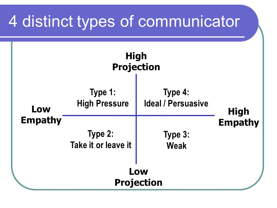 4 distinct types of communicator Type 4: Ideal / Persuasive Low Empathy Type 3: Weak Type 2: Take it or leave it Type 1: High Pressure High Projection High Empathy Low Projection