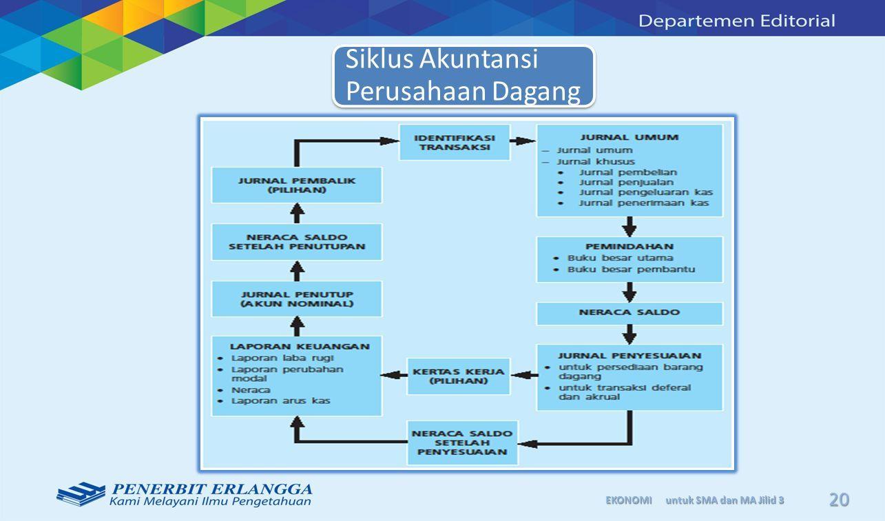 Siklus Akuntansi Perusahaan Dagang Siklus Akuntansi Perusahaan Dagang Bab Ppt Download