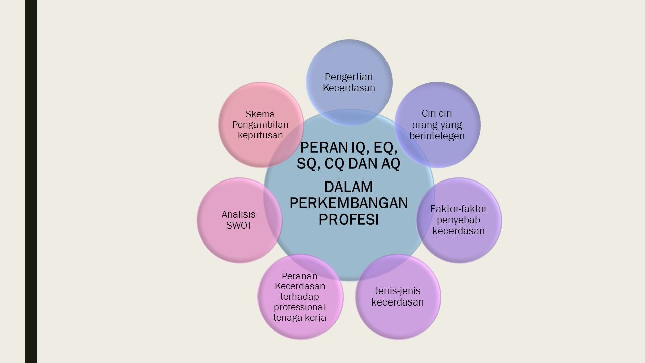 Pengertian IQ, EQ, SQ, AQ, CQ, dan ESQ. - Cyclox-Share